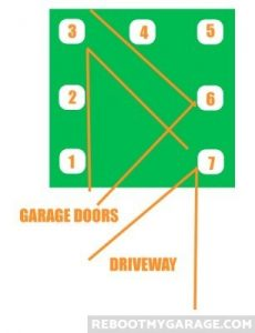 The hose length plus the vacuum mount location determines where you can use your vacuum cleaner. #3 can reach to the garage doors. #6 can reach the back of the garage and the garage doors. #7 can reach the back of the garage and into the driveway.