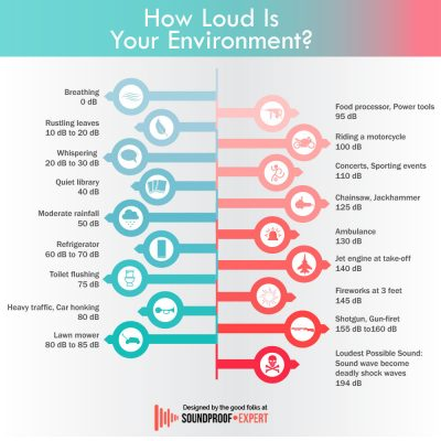 Look at how loud noise hurts your hearing